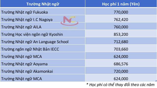 Học phí các trường Nhật Ngữ ở Nhật Bản