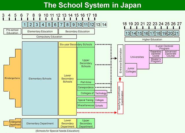 hệ thống giáo dục ở Nhật Bản